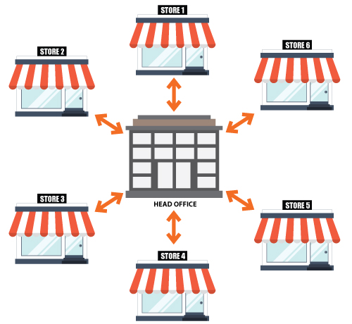 Works-for-MultiStores